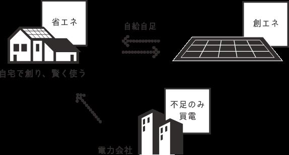 イメージ図:ロエネルギーハウス